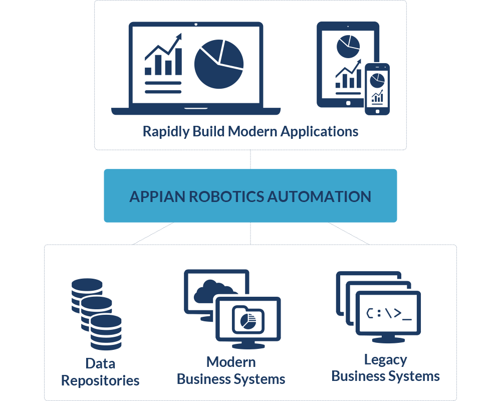 How Appian's Robotic Process Automation works.