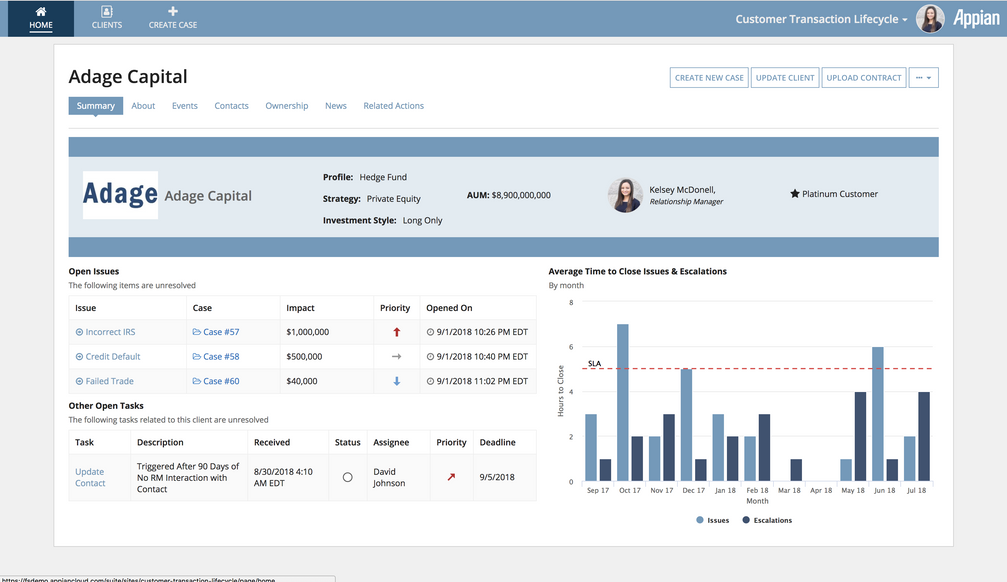 transaction lifecycle management dashboard - appian