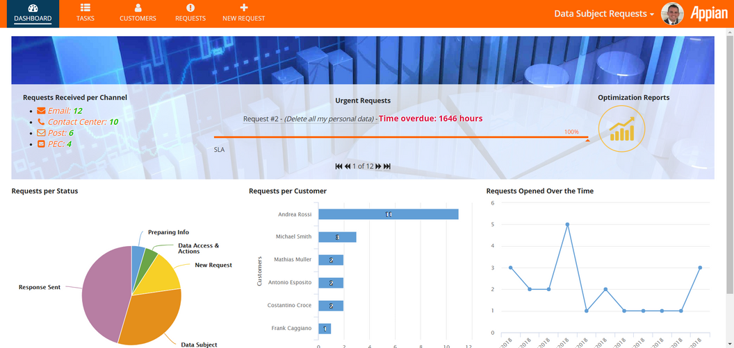 data subject requests dashboard -appian