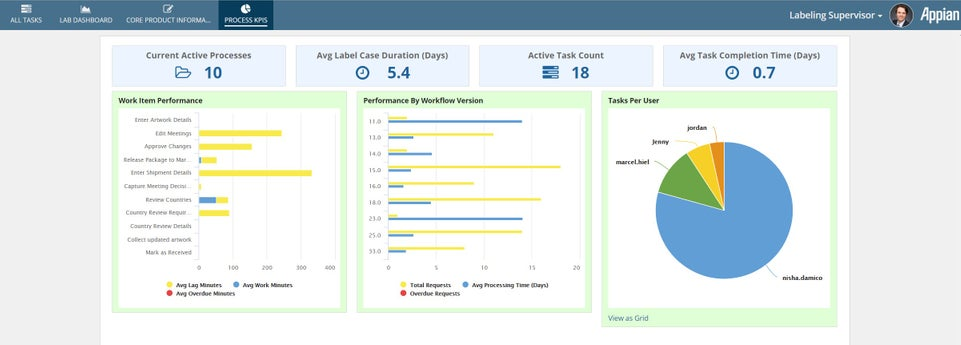 labeling process dashboard - appian for life science