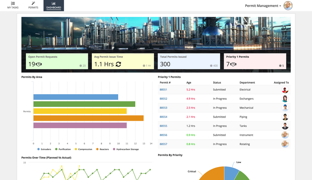 permit management dashboard - appian