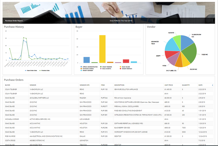 Procurement Dashboard - Appian