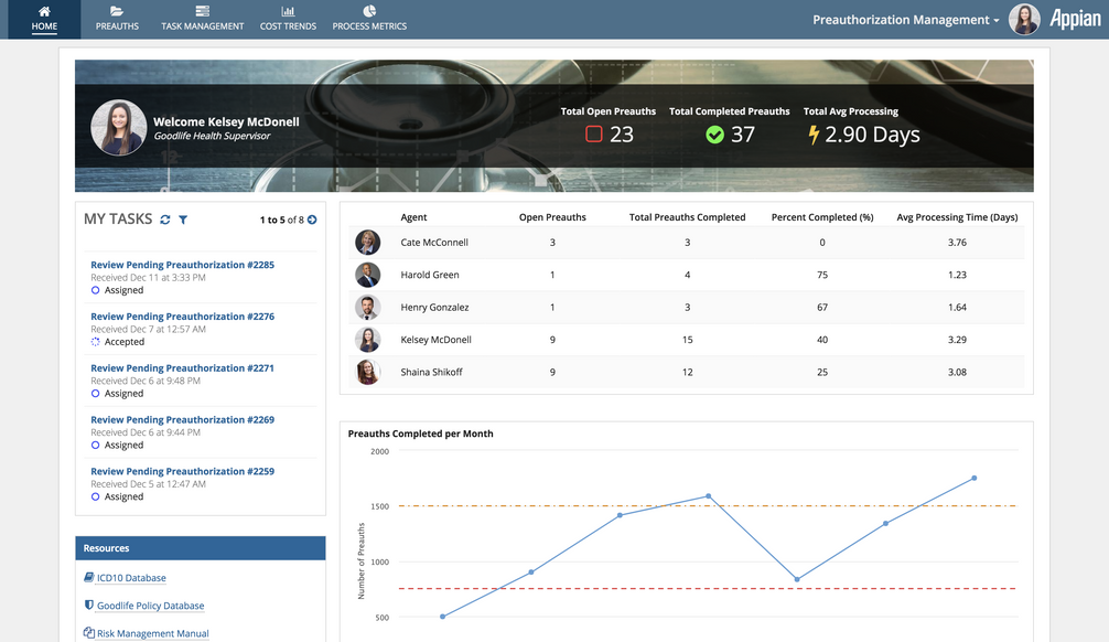 preauthorization management dashboard - appian