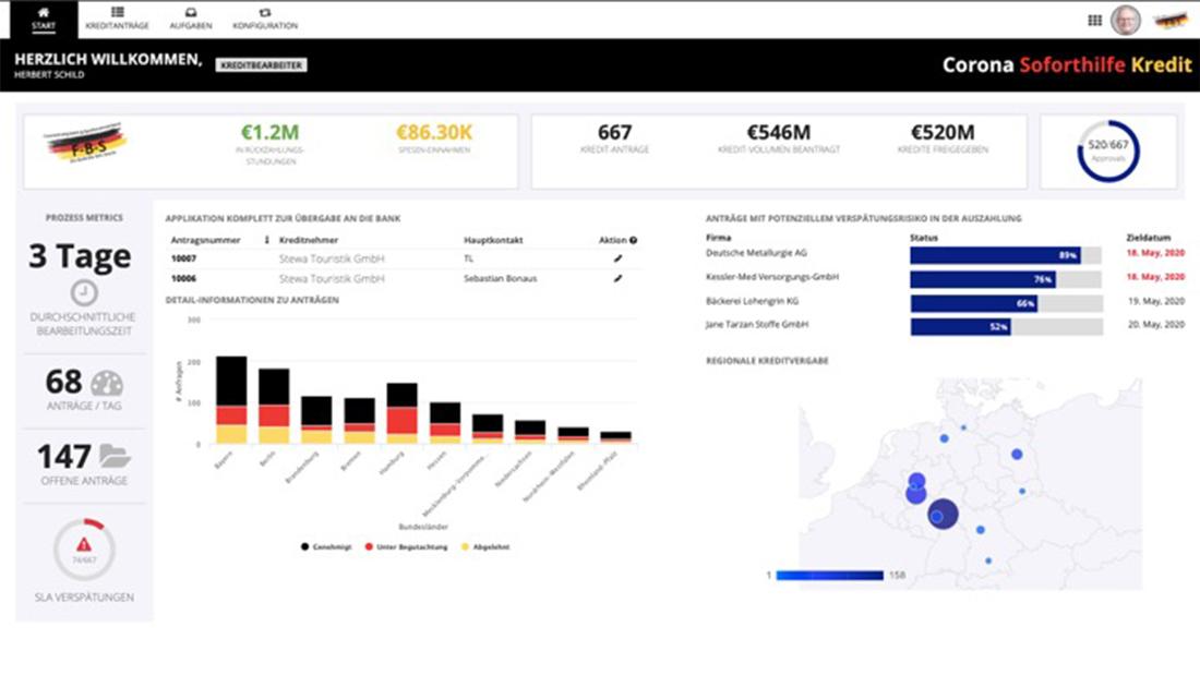 Kreditbearbeiter – Startseite