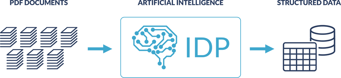 pdf documents analyzed with ai to become structured data
