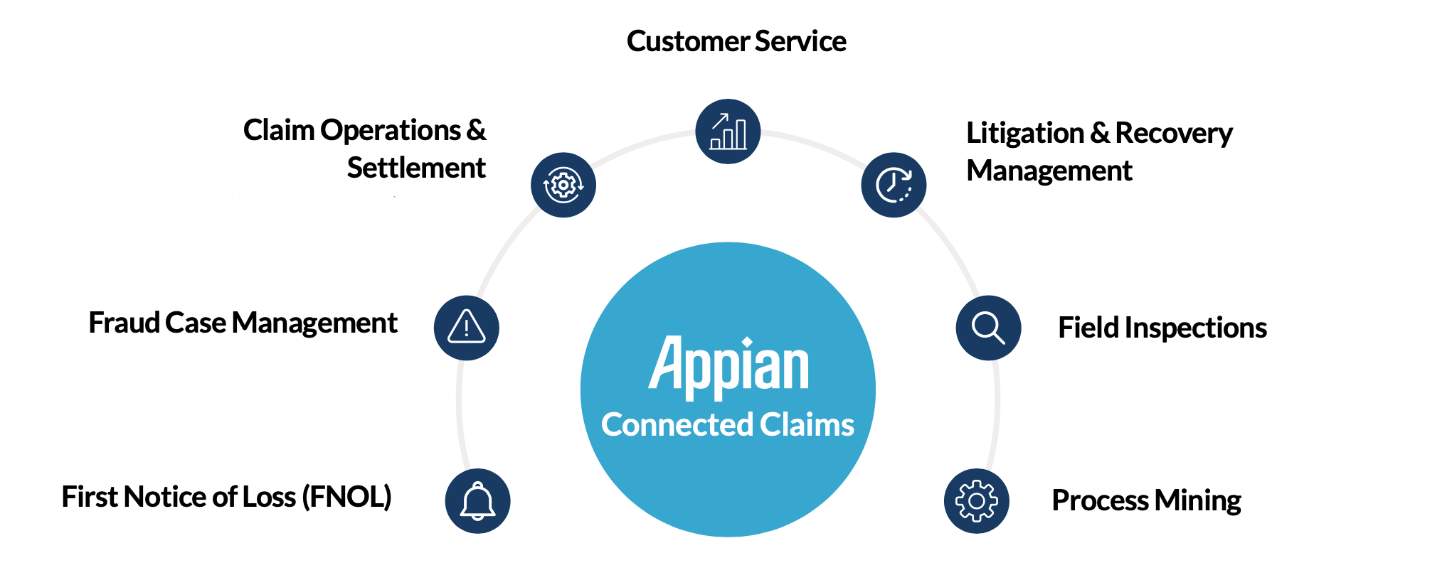 Appian Connected Claims
