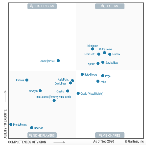 gartner magic quadrant low-code 2020 chart