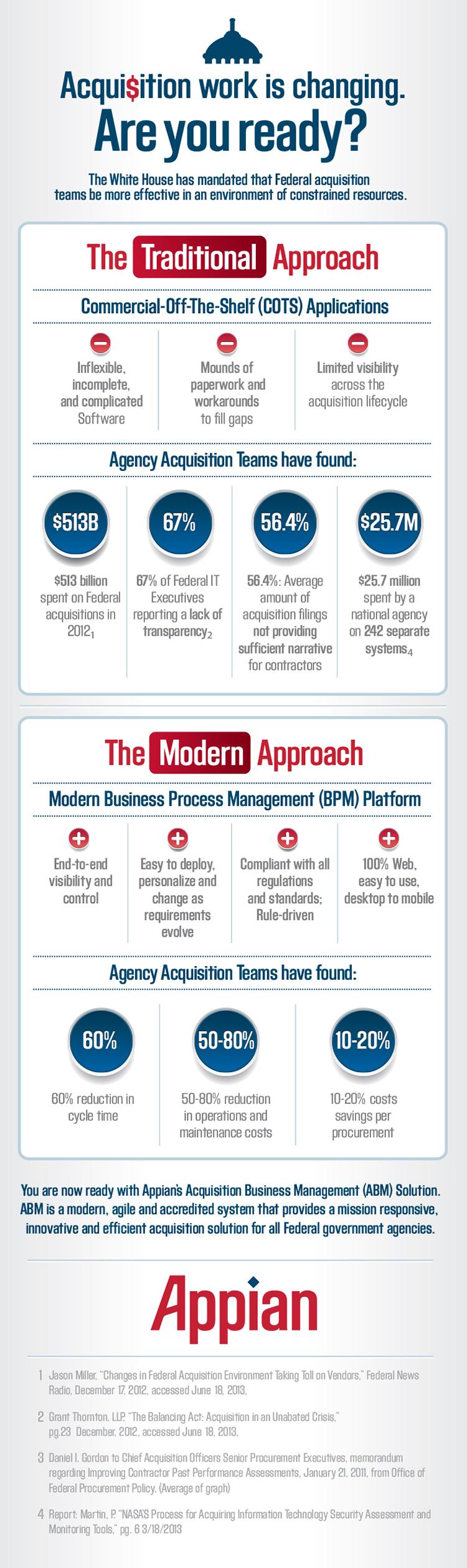 acquisition business management