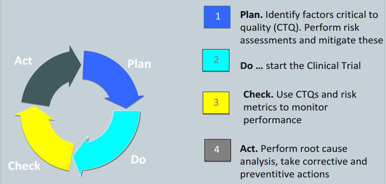 Steps for Continuous Improvement in QMS