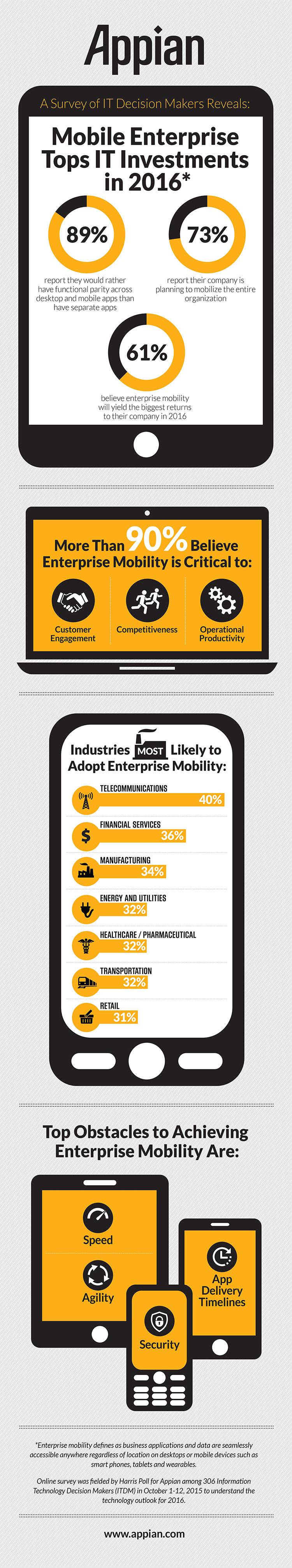 appian_mobility_survey_infographic