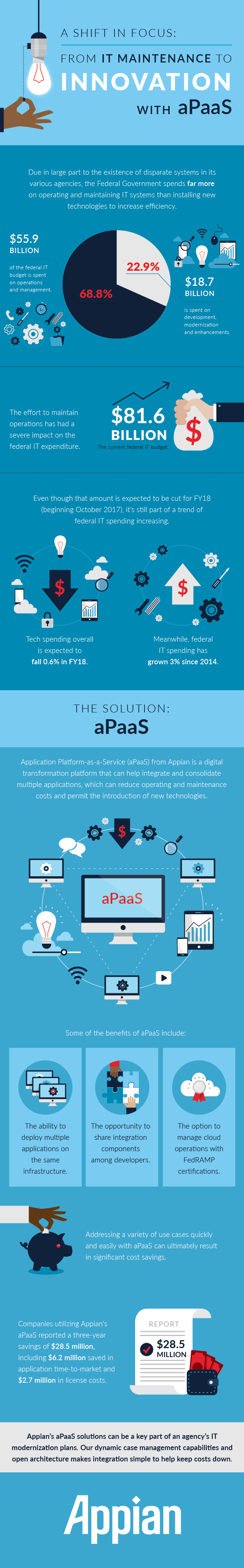 A Shift in Focus from IT Maintenance to Innovation with aPaaS