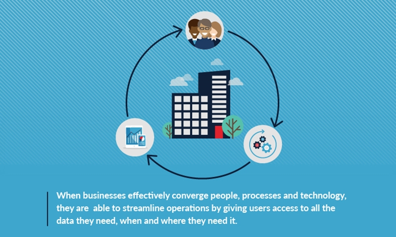 BPM connects people, data, and processes for Digital Transformation