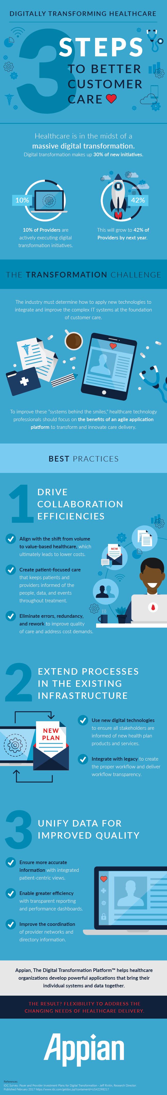 Digitally transforming healthcare in 3 steps.