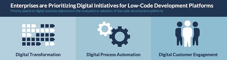 Enterprises are prioritizing digital initiatives for low-code development platforms.