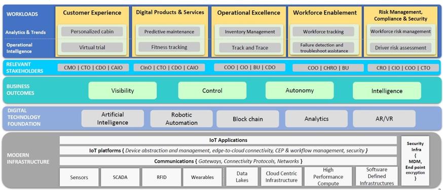 The Building Blocks of a Modern Enterprise