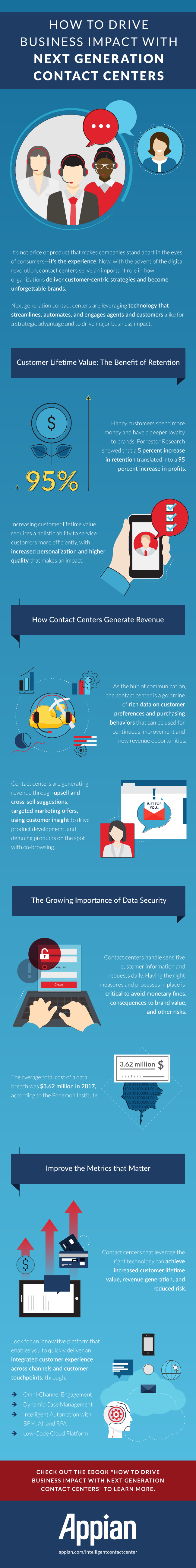 how to drive business with next generation contact centers infographic