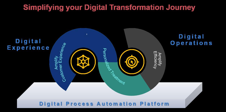 Simplifying Your Digital Transformation Journey