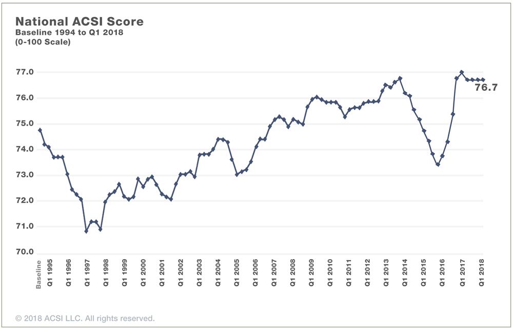 customer service trend graph