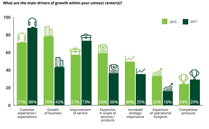 contact center growth chart