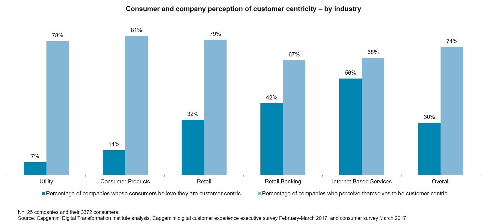 customer centricity graph