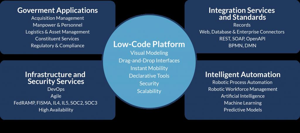 Government Low-Code Digital Platform