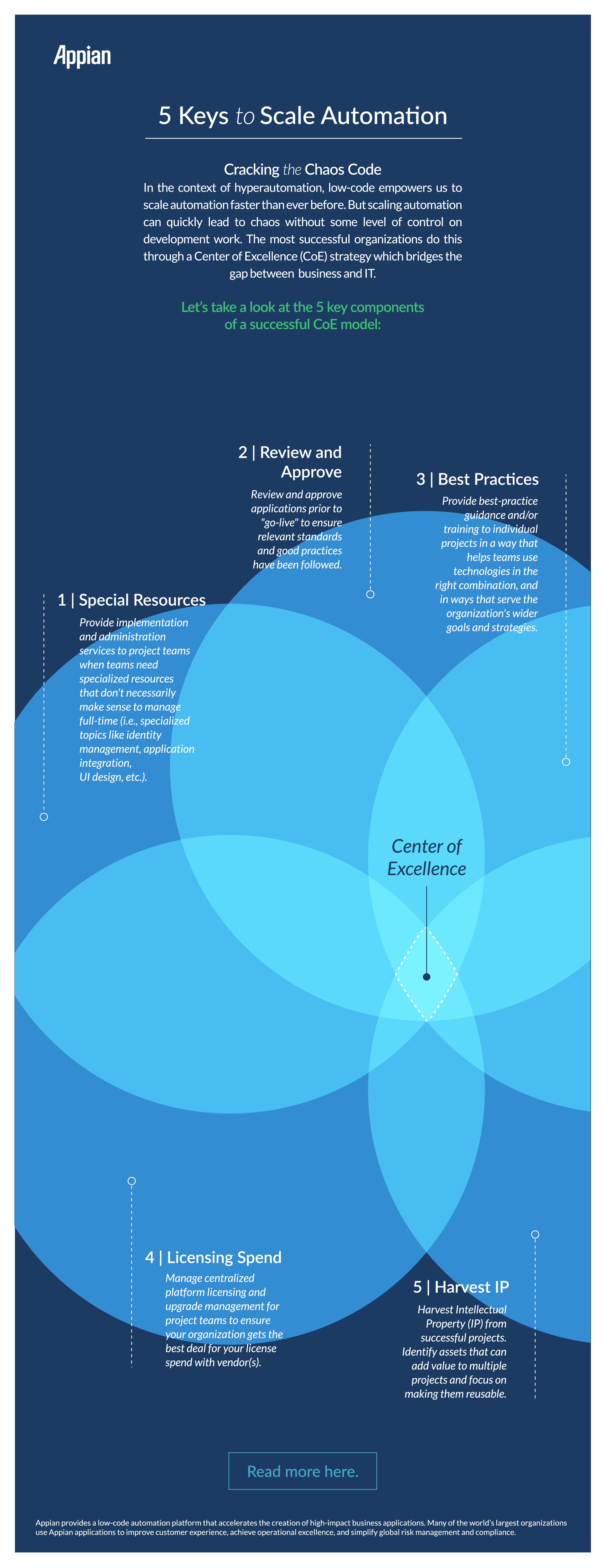 5 claves para la automatización a escala - infográfica